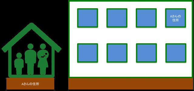 サーバーとドメイン名の関係性:一軒家とマンションの比較