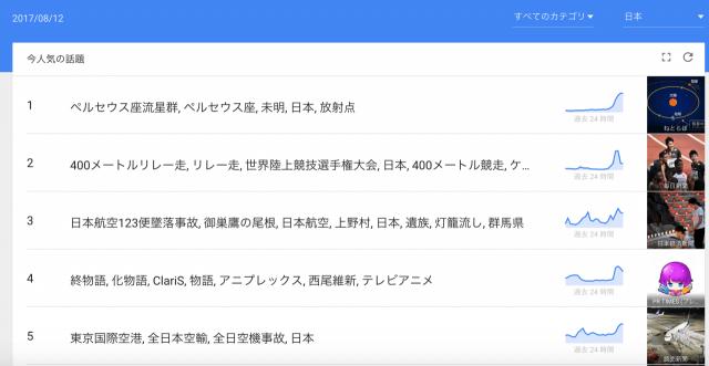 ブログのネタ探しに困ったら:Googleトレンド