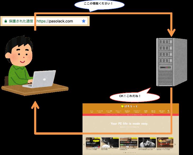 WordPressとAutoptimizeプラグイン:ページダウンロードの仕組み