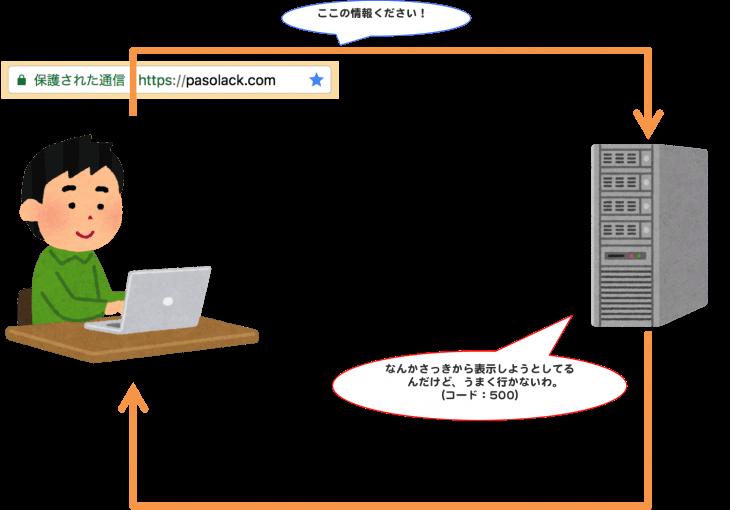 HTTPステータスコード:500