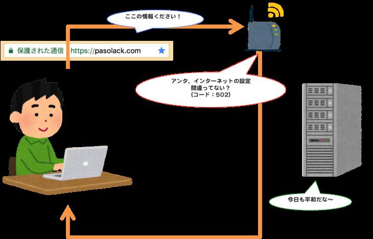 HTTPステータスコード:502エラー