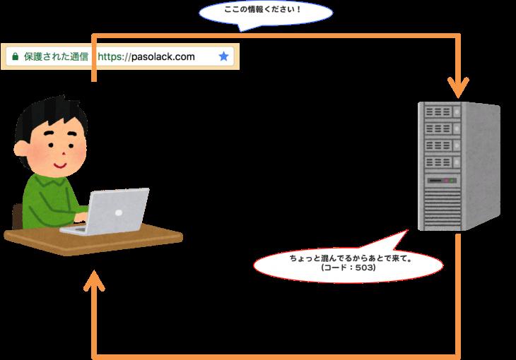 HTTPステータスコード:503