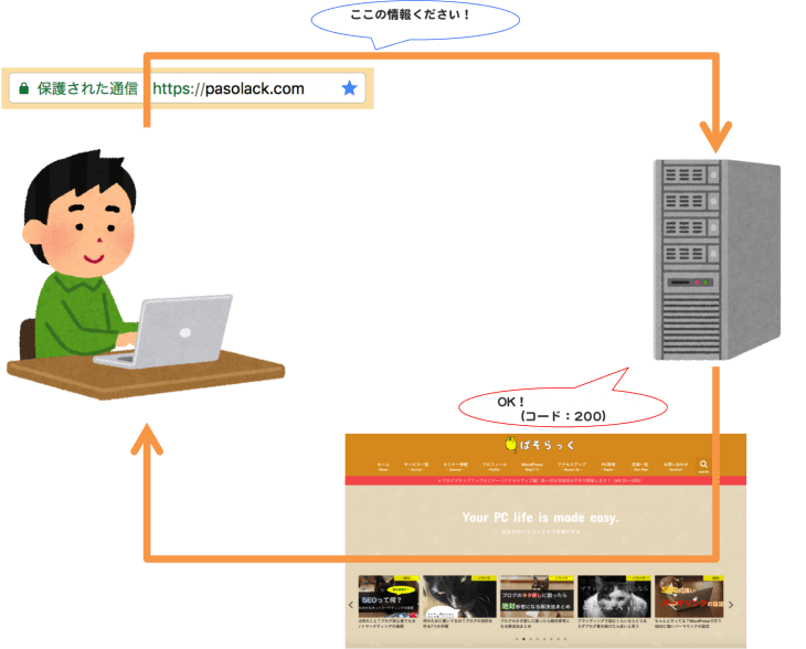 HTTPステータスコード:200