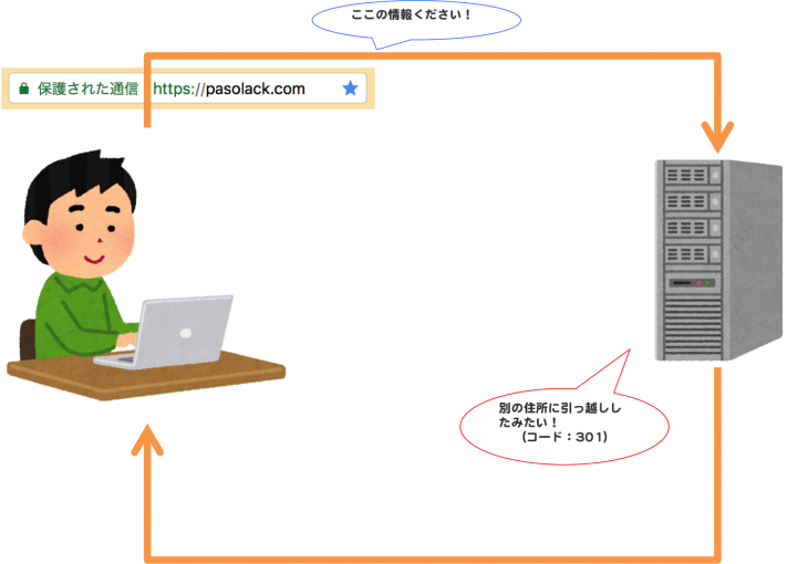 HTTPステータスコード:301