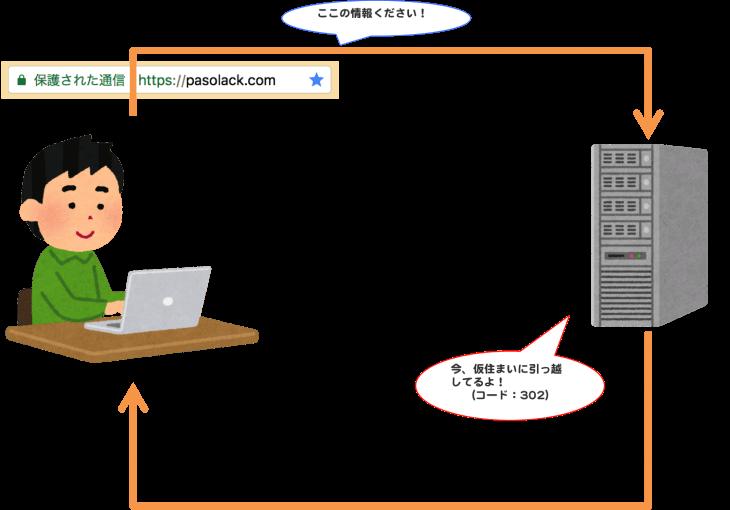 HTTPステータスコード:302