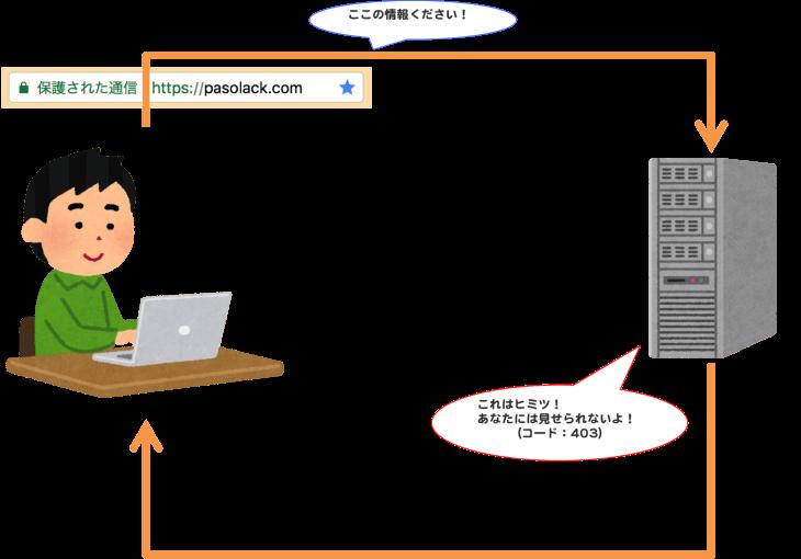 HTTPステータスコード:403