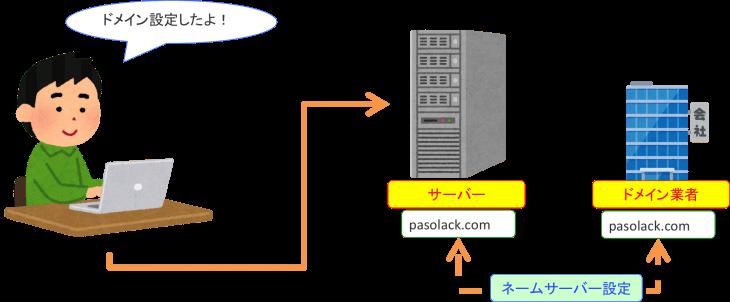 ネームサーバーの設定:ドメインとネームサーバーの関係図