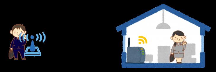 通信環境を見直して通信費を安くする:夫が出かけて、妻が家にいる
