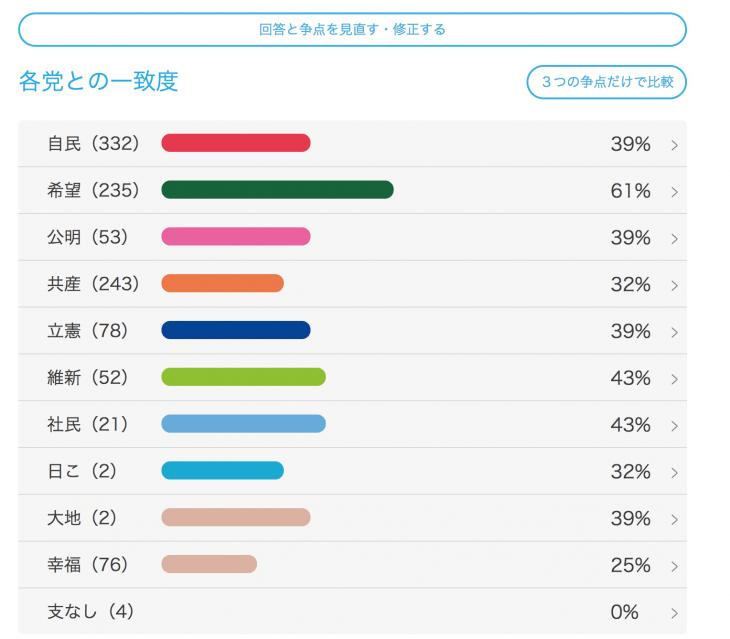 2017年 衆議院選挙:えらぼーと2017結果