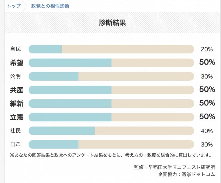 2017年 衆議院選挙:Yahoo!Japan マッチング結果