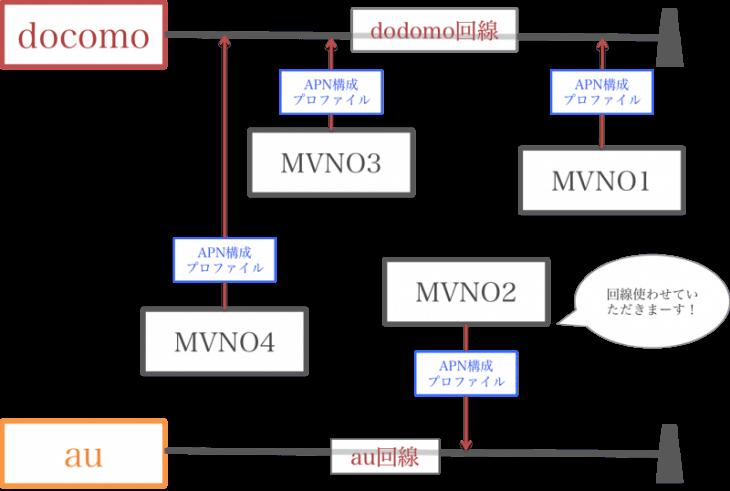 PDP認証に失敗しました:MVNOとAPN構成プロファイルの関係図