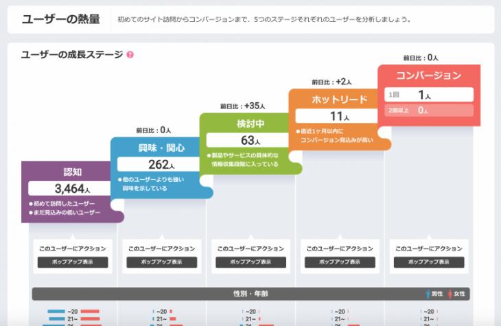 アクセス解析がカンタンなjuicer:ユーザーの成長ステージを視覚的に表示
