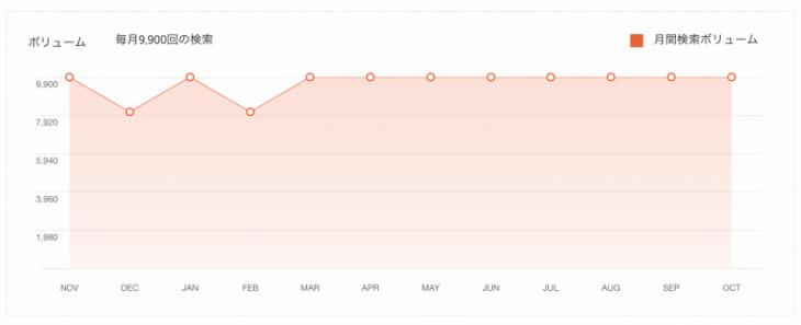 UberSuggest:グラフ表示