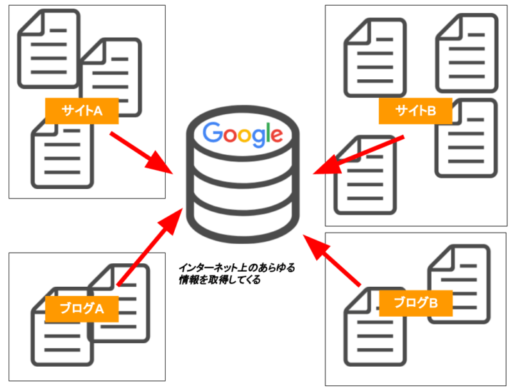 検索エンジンとは:インターネット上のあらゆる情報を収集してデータを溜め続けている