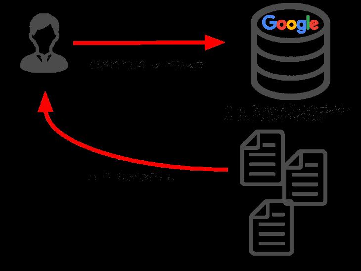 検索エンジン:ユーザーにデータを提供する仕組み