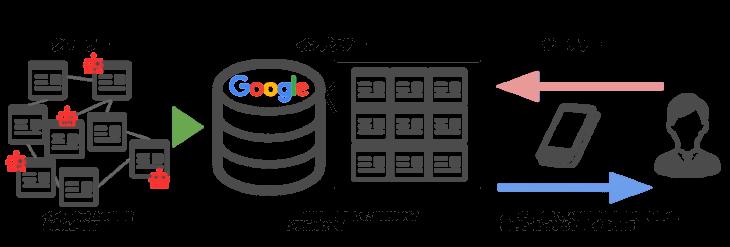 検索エンジンとは:クローラー・インデクサー・サーチャーの動きを図解