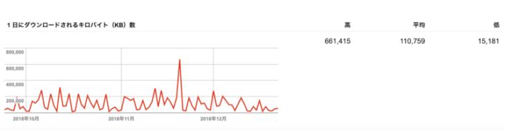 クローラビリティ 改善:一日のダウンロードバイト数
