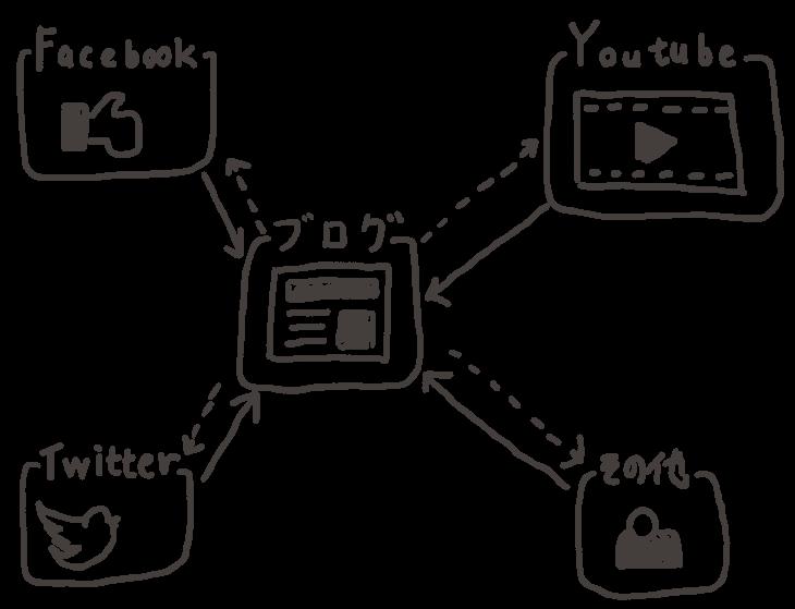 ブログ オワコン:ブログの集約化