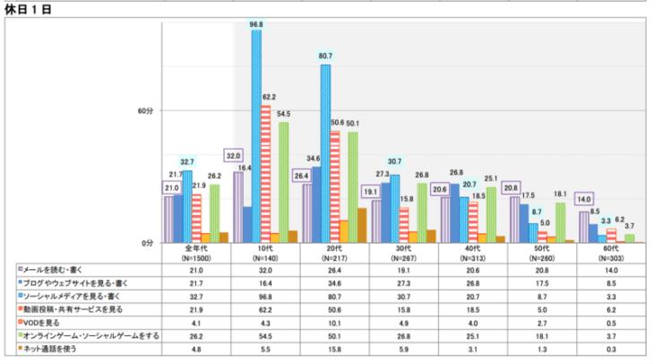 ブログ オワコン:動画は21.9%、ブログは21.7%と僅差