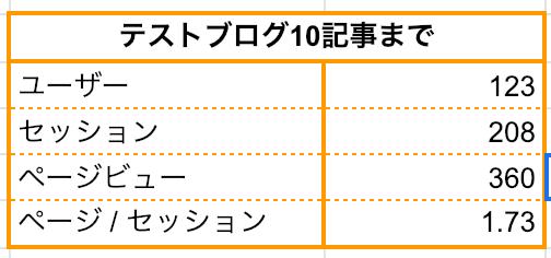 テストブログ10記事までページビュー360