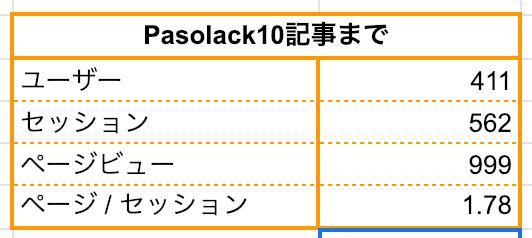 ブログ 50記事:Pasolac10記事までページビュー999