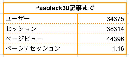 ブログ 50記事:Pasolack30記事までページビュー44396