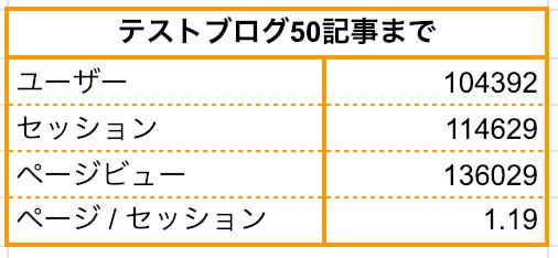ブログ 50記事:テストブログ50記事までページビュー136029
