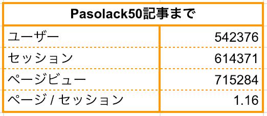 ブログ 50記事:Pasolack50記事までページビュー715284