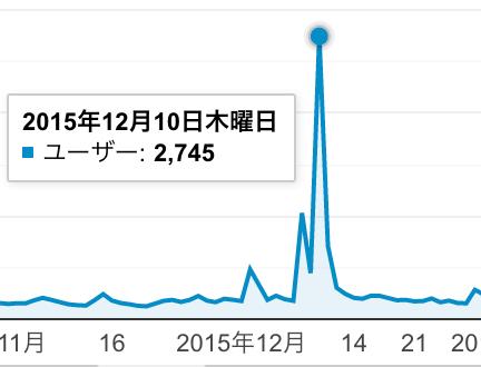 ブログ 50記事:ユーザー:2745