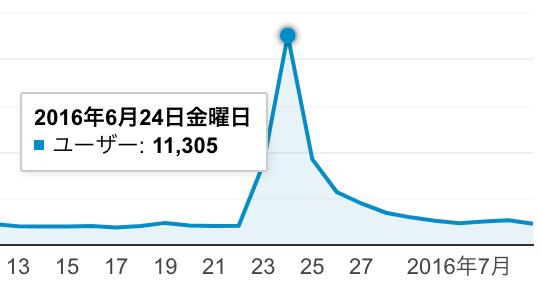 ブログ 50記事:ユーザー:11305