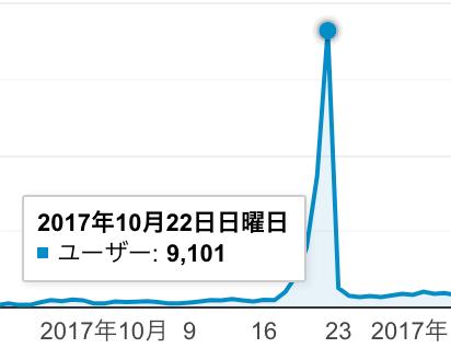 ブログ 50記事:ユーザー:9101