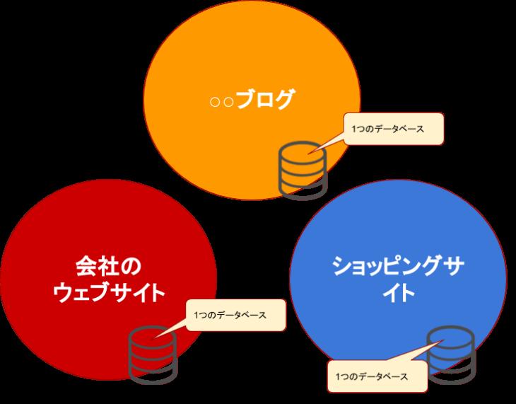 mixhost 評判:データベースとブログの関係性