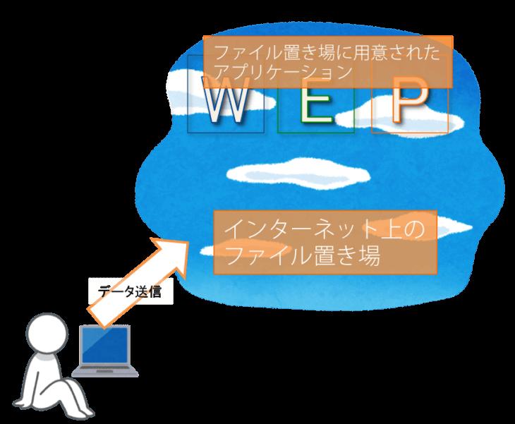 文書作成 無料:インターネット上のファイル置き場とOfficeはセット