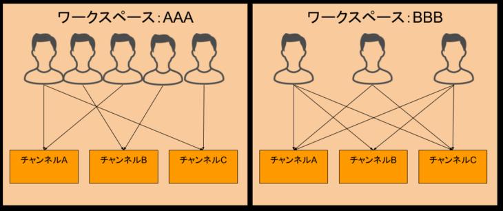 Slackの概要とワークスペース