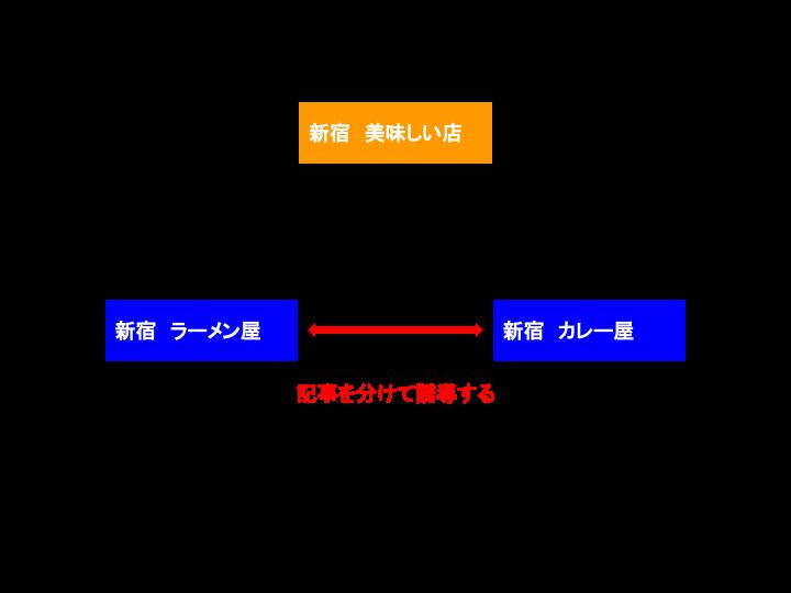 サイト全体の図の例