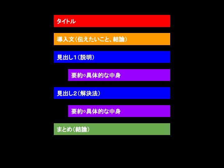 パラグラフライティングの例