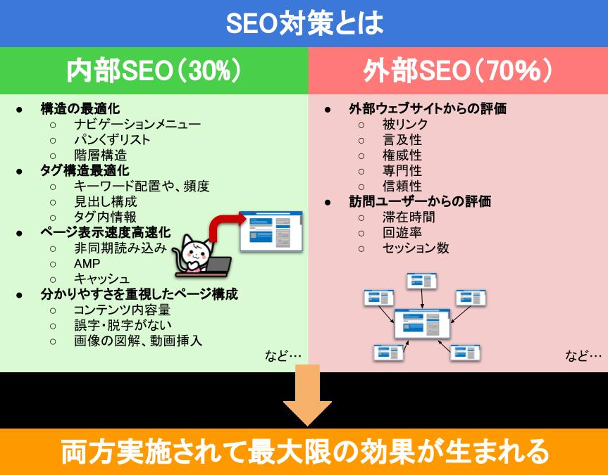 SEO対策は内部と外部両方行うことで最大限の効果が生まれる