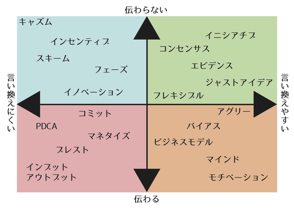 意識高い系チャート
