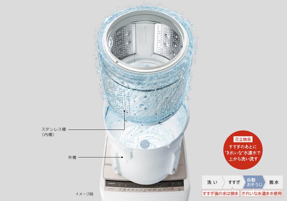 洗濯槽を綺麗な水で自動でお掃除!