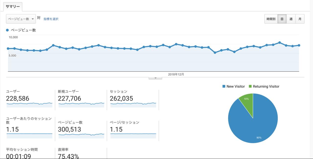 グーグルアナリティクスで月間20万超え