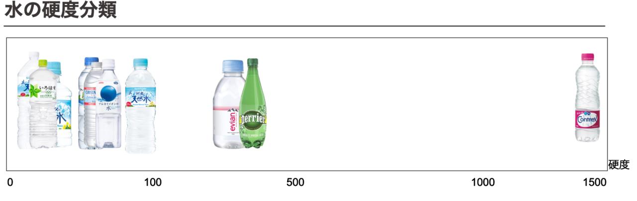 水の硬度表